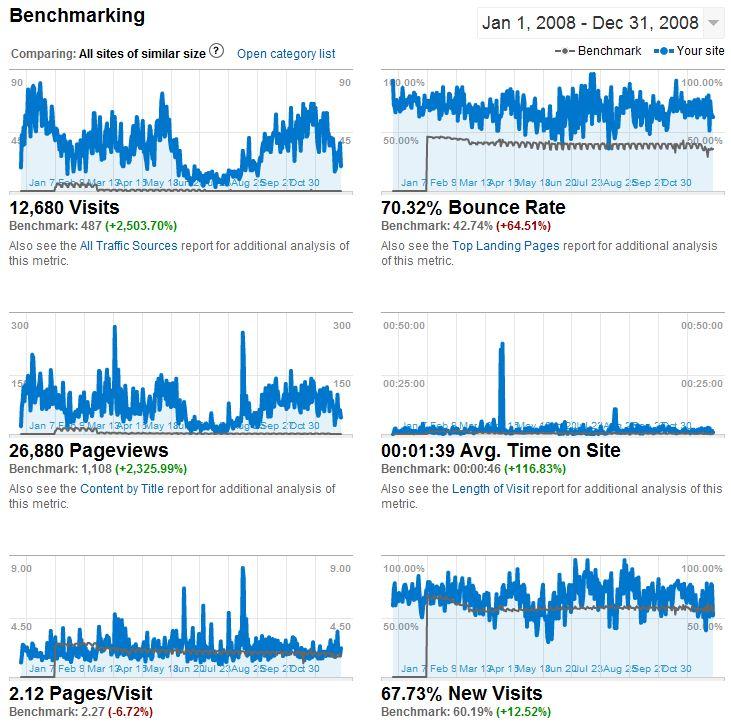 Данни за vidinsky.com - 2008