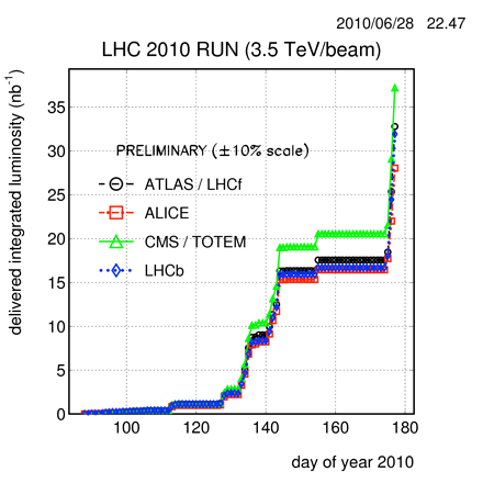 LHC - Luminosity